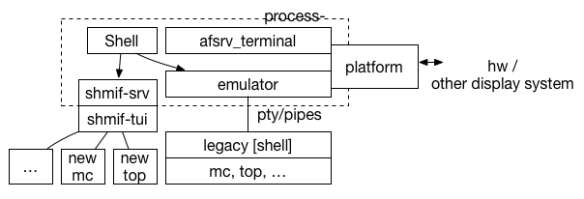 The Dawn of a new Command Line Interface | Arcan